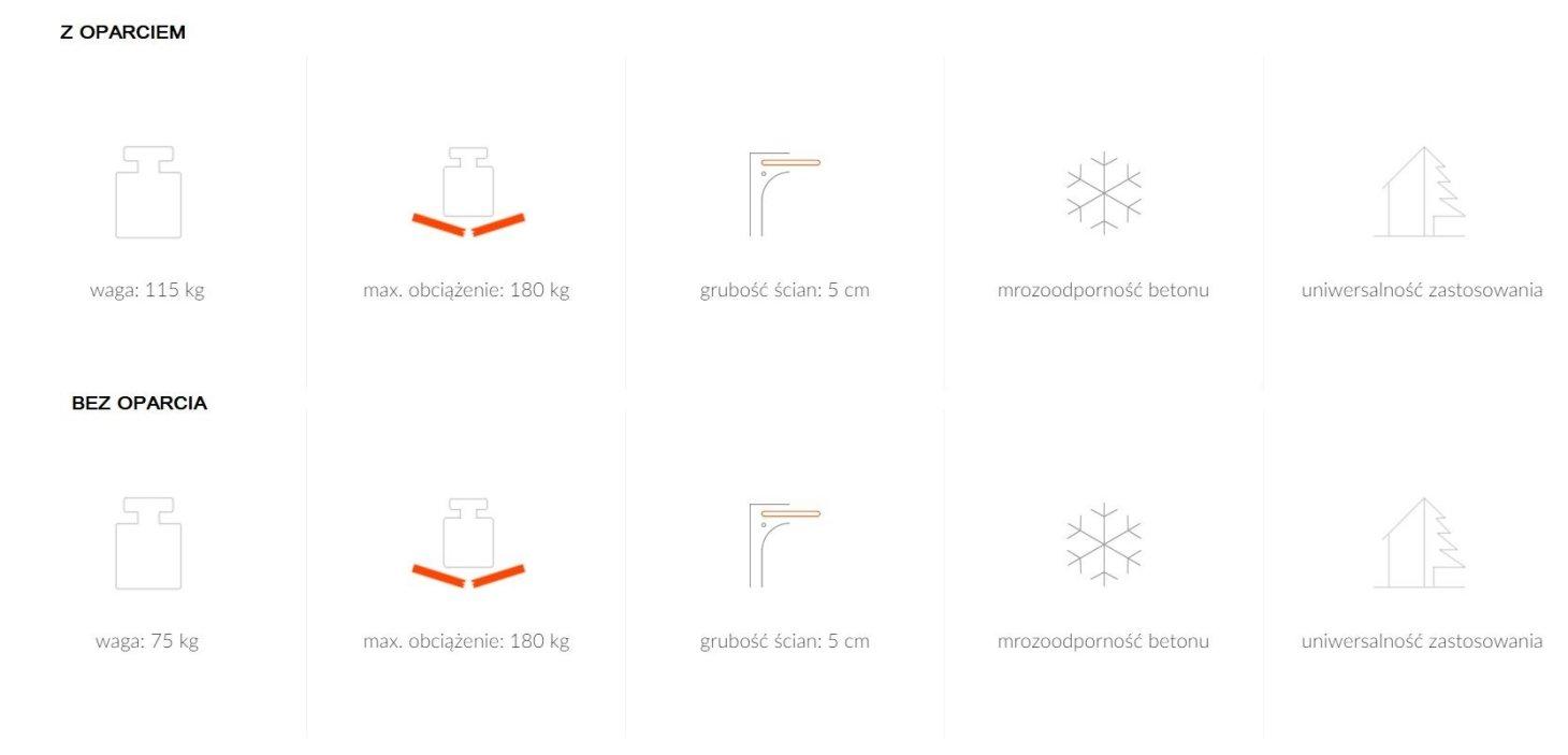 Dane techniczne stołek HARMONY ModernLine