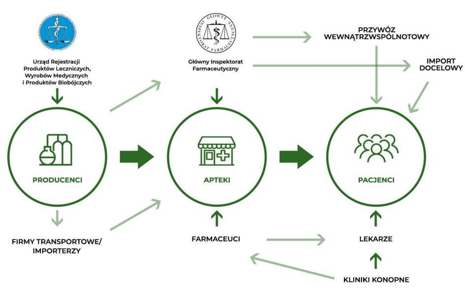 Łańcuch dostaw medycznej marihuany